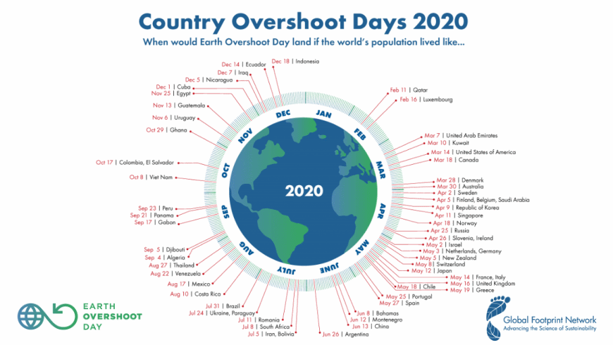 Country Overshoot Days 2020